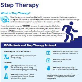 Step therapy infographic
