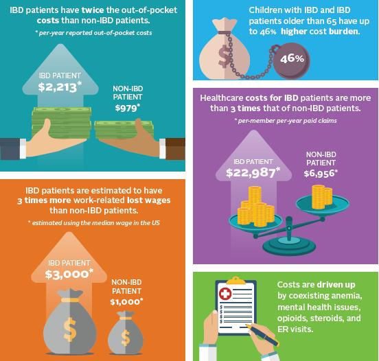 cost of IBD